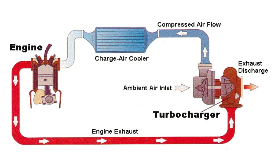 Turbo intercooler systeem