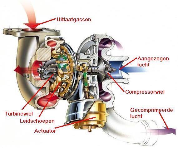 de turbo beter bekeken
